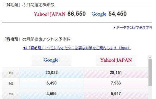 育毛剤の検索ボリュームは6万6千