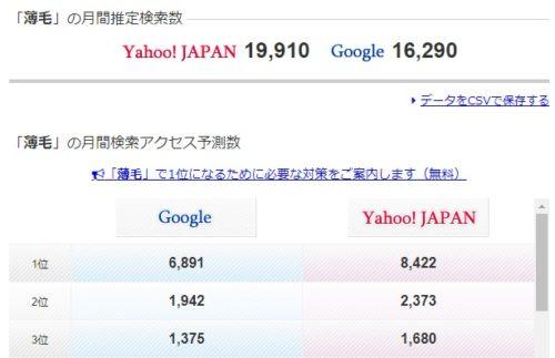 薄毛の検索ボリュームは1万9千