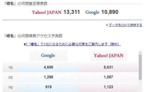 増毛の検索ボリュームは1万3千
