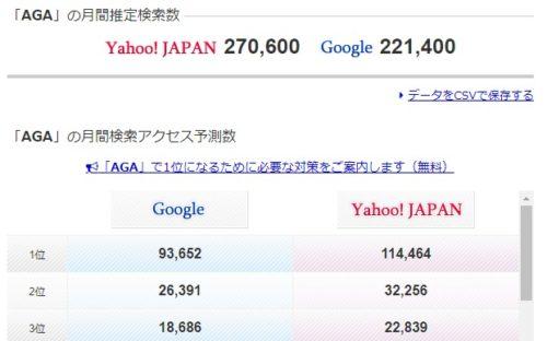 AGAの検索ボリュームは27万