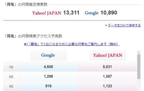 育毛の検索ボリュームは1万3千